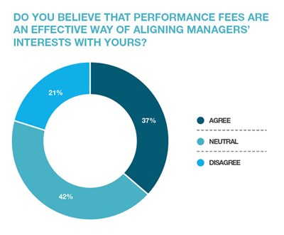 Fund Manager Fees