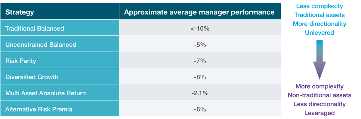 Average returns for managers, by multi-asset sub-sector