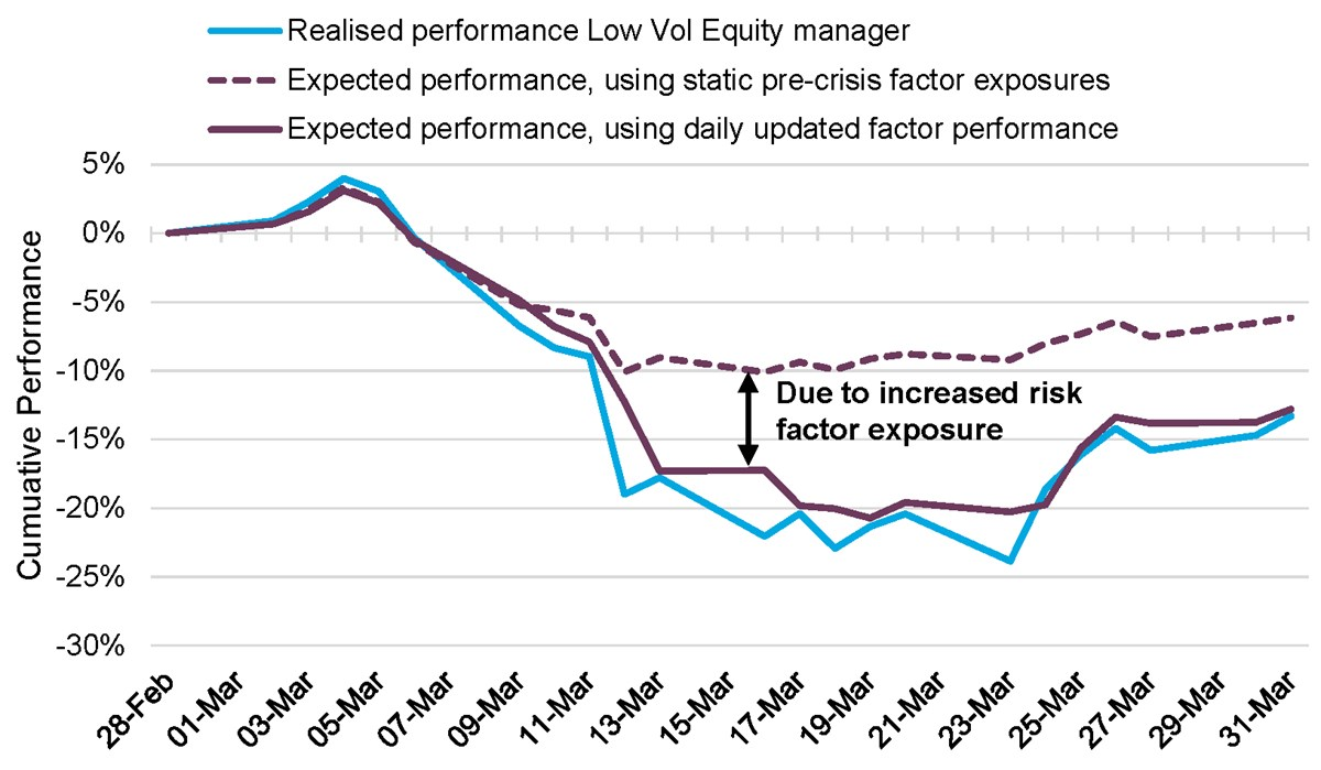 March 2020 performance reconstruction for a Low Volatility Equity manager using risk factor analysis